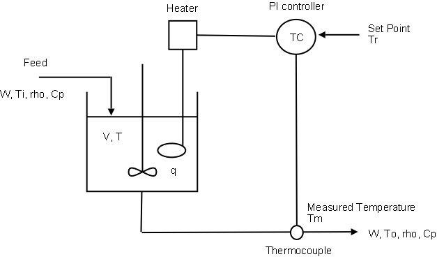 Well-mixed Heated Tank with PI Controller