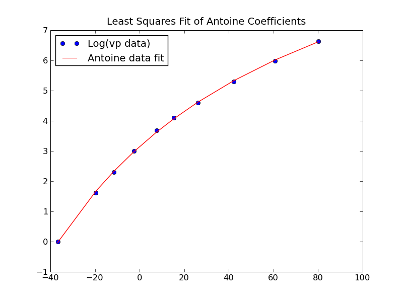 prob13antioneEqnPlot